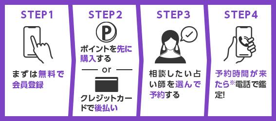 電話占いの使い方を解説!